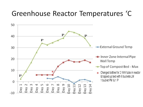 Greenhouse Reactor Temperatures 'C annotated