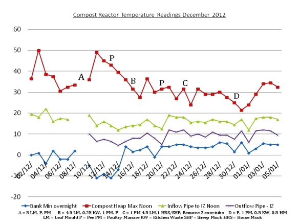 Compost Reactor Temperature Readings December 2012 2 (2)