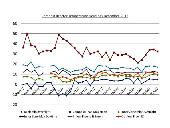 Compost Reactor Temperature Readings December 2012