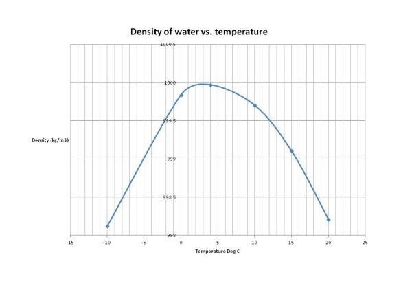 Water Density vs Temp