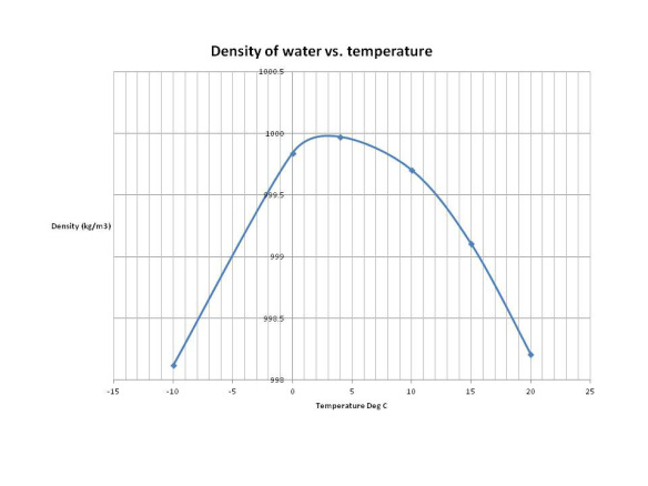 water-density-vs-temp