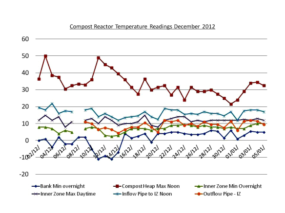 compost-reactor-temperature-readings-december-2012